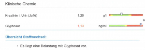 Glyphosat Urintest