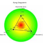 HRV Analyse: wie stark ist der Parasympathikus?