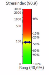 Stress-Index